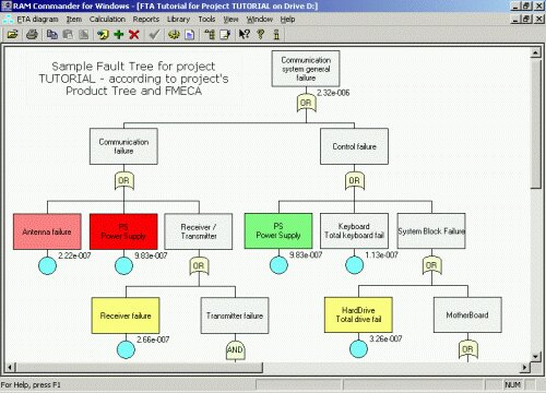 Fault Tree Analysis (Fta) -Isd Italia