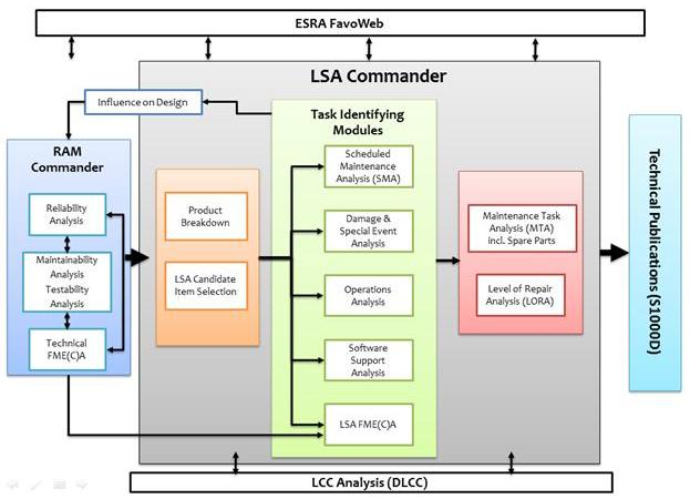 LSA Software