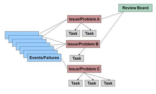 Corrective/Preventive-Action-implementation