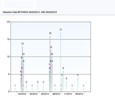 FavoWeb FRACAS report2